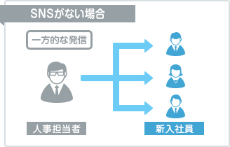 Use Case 企業理念の浸透